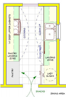 Small Kitchen Floor Plans  A plan for a small galley kitchen Both the pantry and