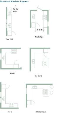Small Kitchen Floor Plans  Small Kitchen Layouts on Pinterest