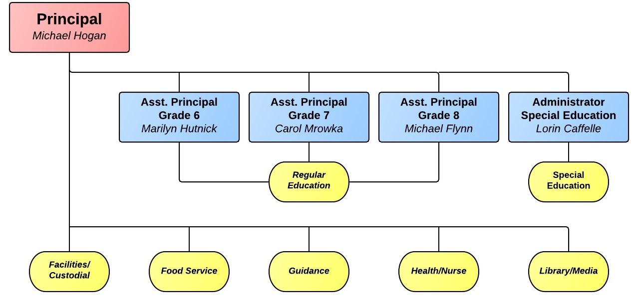School Organization Charts  Directory – Timberlane Regional Middle School