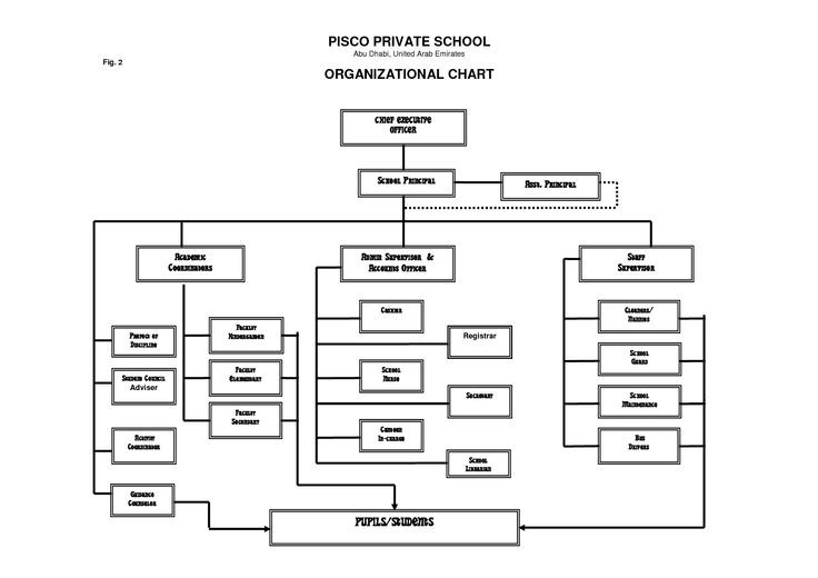 School Organization Charts  Private School Organizational Chart