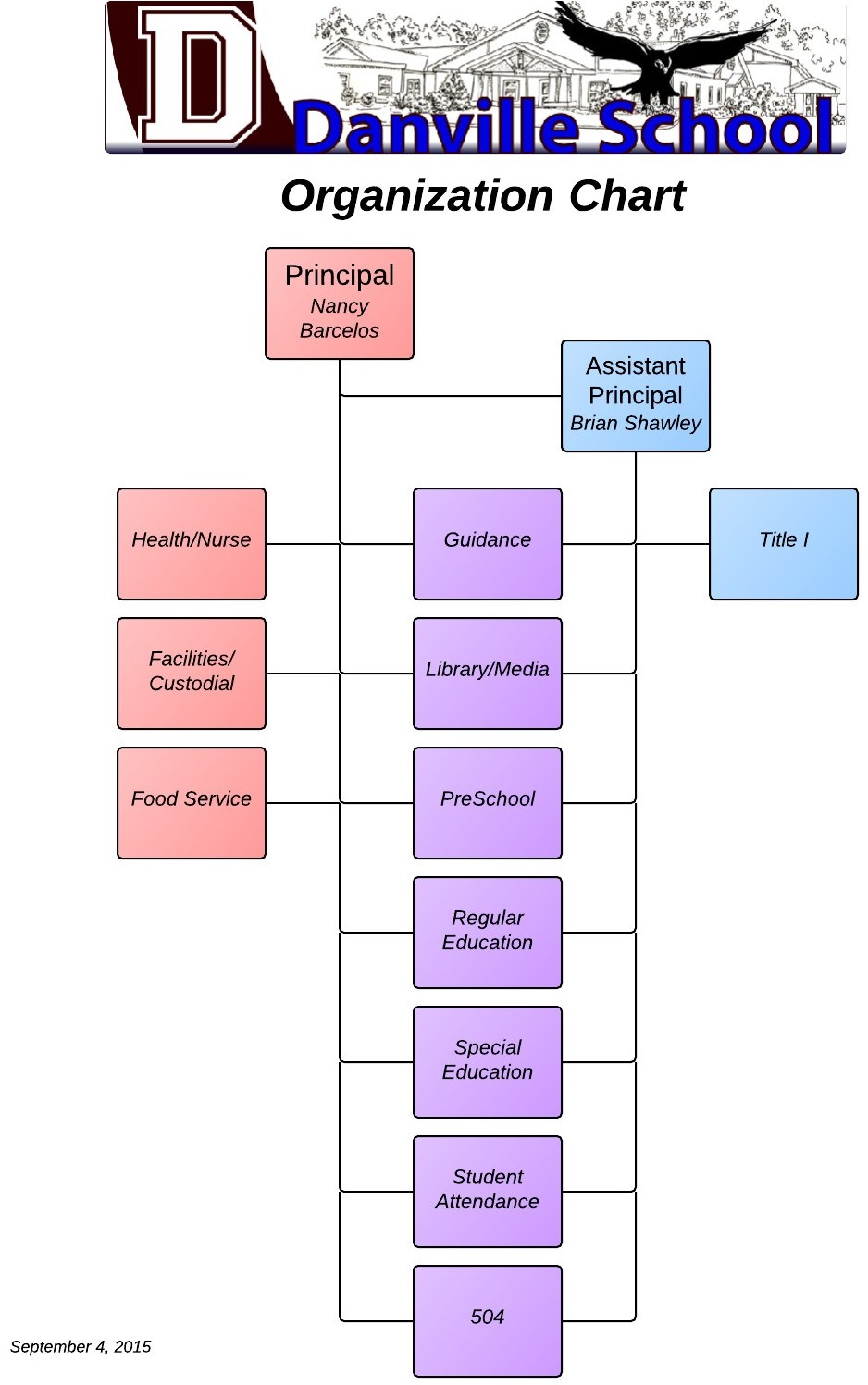 School Organization Charts  organization chart staff line DriverLayer Search Engine